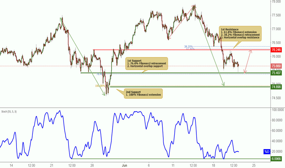 NZDJPY: NZDJPY Approaching Support, Potential Bounce!