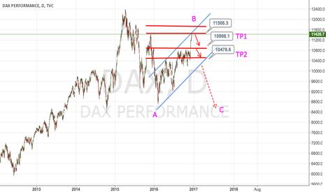 DAX: DAX, Short