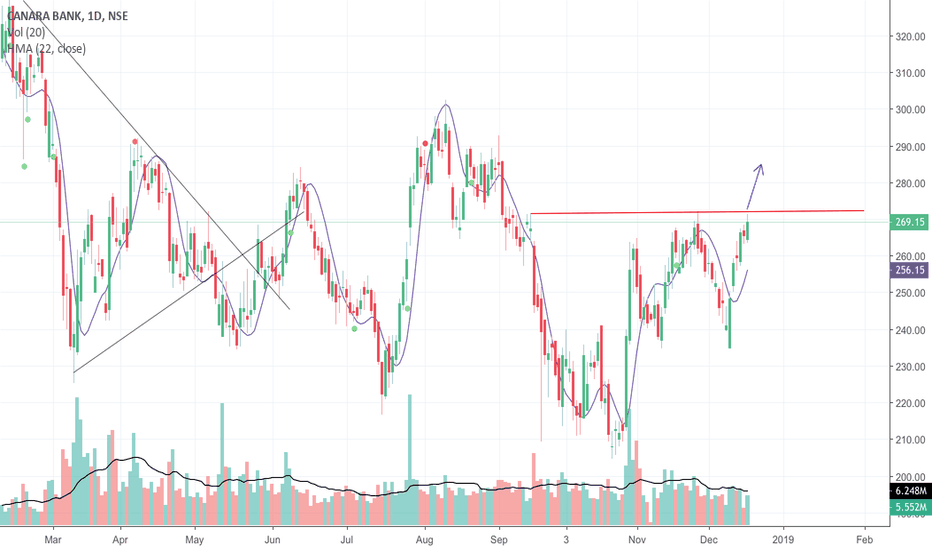 CANBK: Breaking out resistance