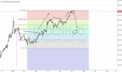 USDCNH: 9/11/2016 | Predicted crash in USD/CNY
