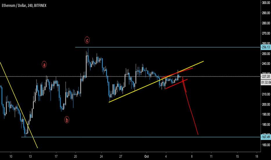 ETHUSD: ETH - About to roll over to lows