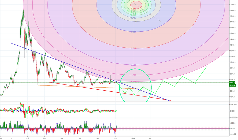 BTCUSD: bear market lasts into 2019