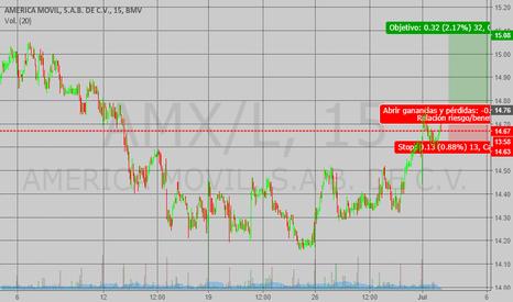 AMX/L: Long AMX/L