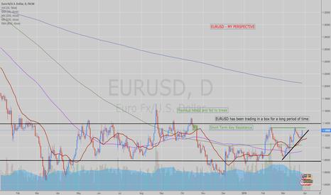 EURUSD: EURUSD Possible Short on the Horizon