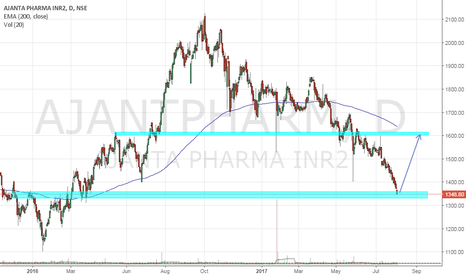 AJANTPHARM: Short term buy call..Make or Break
