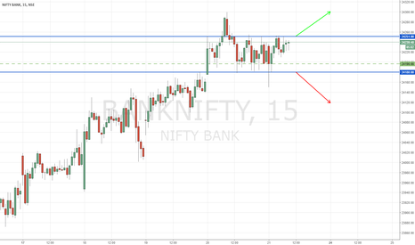 BANKNIFTY: BANK NIFTY | Range bound | Wait for entry