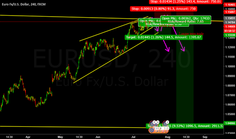 EURUSD: Huge upcoming sell EUR