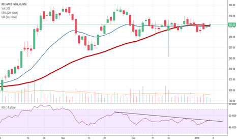 RELIANCE: Reliance Industries to resume its uptrend !