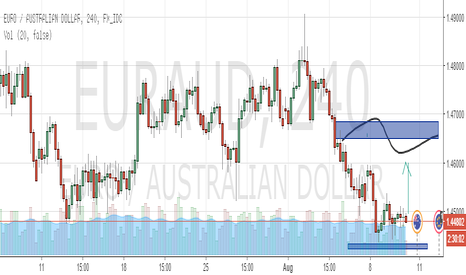 EURAUD: IDEA GO LONG FOR EURAUD