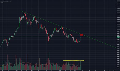 BTCUSD: Still bearish until we break down trend