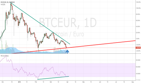 BTCEUR: Bullish Divergence on BTCEUR regarding RSI(14) daily basis.