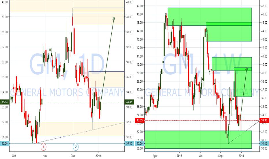 GM: PIC Analysis : NYSE GM : Saham GM berpotensi rebound ke $39