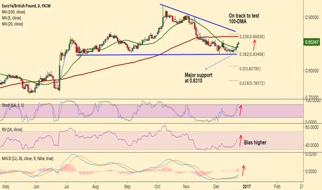 EURGBP: EUR/GBP on track to test 100-DMA at 0.8635, stay long