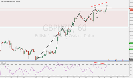 GBPNZD: Just a thought