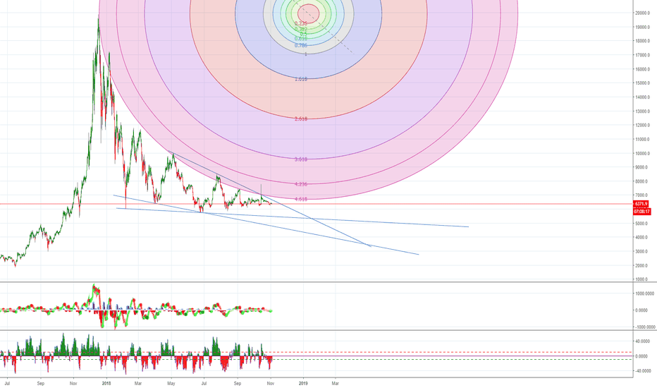 BTCUSD: edited: bear market lasting into 2019