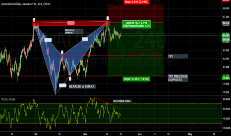 AUDJPY: AUDJPY - BEARISH A SHARK