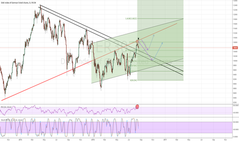 GER30: DAX weekly outlook