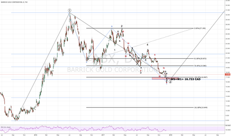ABX: Barrick Gold (strong buy)