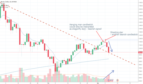 BTCUSD Shooting Star And Hanging Man Reversed Uptrend