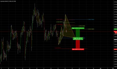 AUDUSD: Potential Bullish Cypher Pattern AUDUSD 1hr Chart