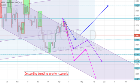 GBPCHF: GBPCHF Daily channels 3 possible scenarios