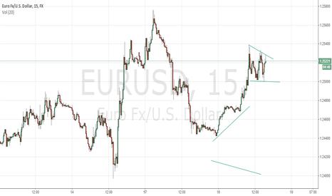 EURUSD: EURUSD Short LC