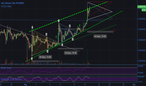 LSKBTC: LISK 3rd triangle into channel?