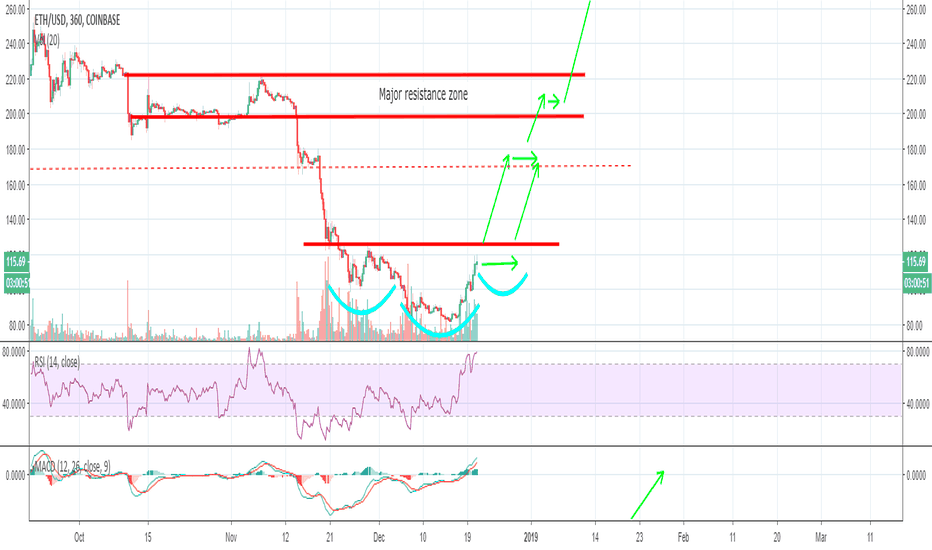 ETHUSD: ETH, looking to move higher!