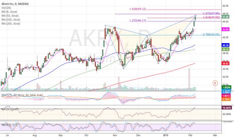 AKRX: AKRX