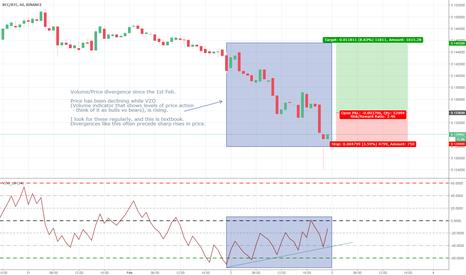 BCCBTC: BCC/BTC - Volume/Price Divergence - 8-10% Swing Opportunity