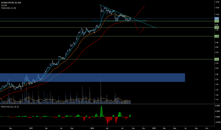 A2m Stock Price And Chart Tradingview