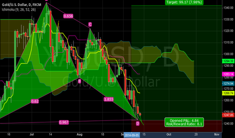 XAUUSD: Gold Shark And dOuble zigzag pattern