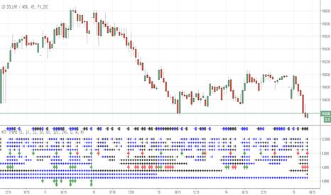 USDKRW: [번] 가격 활동에 따른 멀티 타임 프레임 트렌드 지표( MTF Trend Based on Price Action)