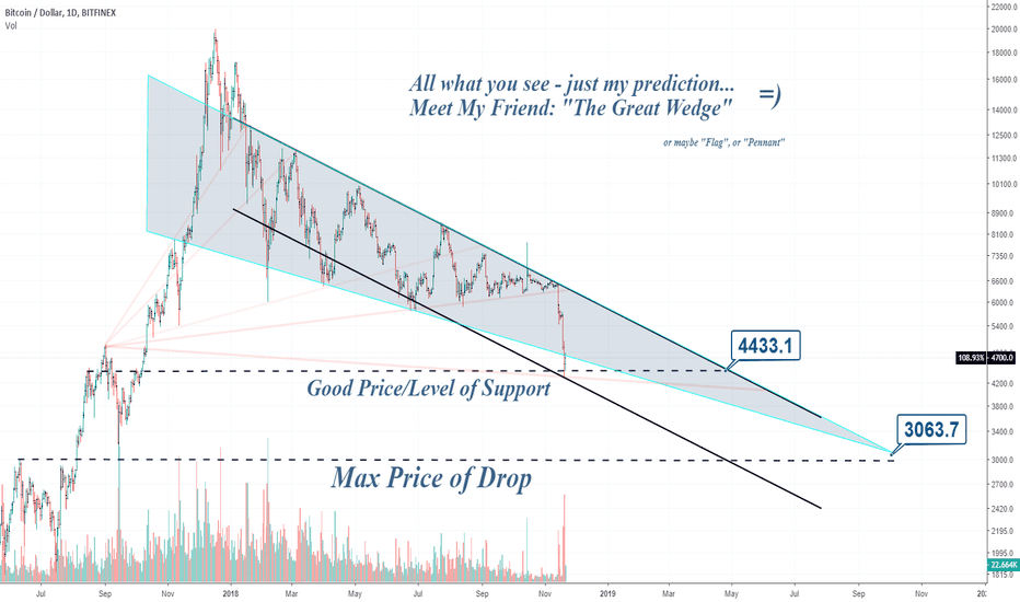 BTCUSD: Why Can't ? We saw it before.
