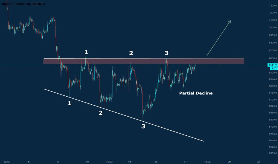BTCUSD: Broadening Descending Wedge could signify a possible bull rally!