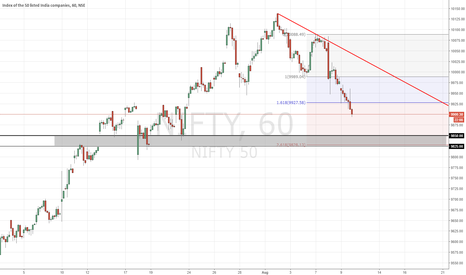 NIFTY: NIFTY view
