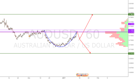 AUDUSD: second option for AUDUSD