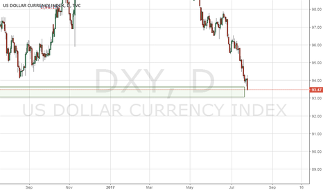 DXY: DXY : Counter trend trade