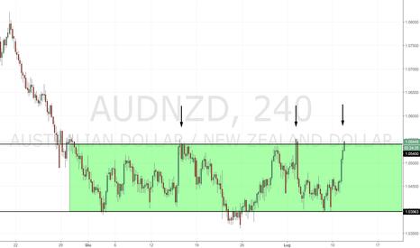 AUDNZD: AUD/NZD: nuovo test della resistenza a 1.05400