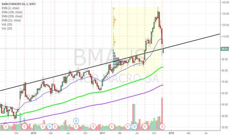 BMA: BMA ADR - Banco Macro ADR