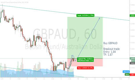 GBPAUD: GBP[AUD BREAKOUT TRADE