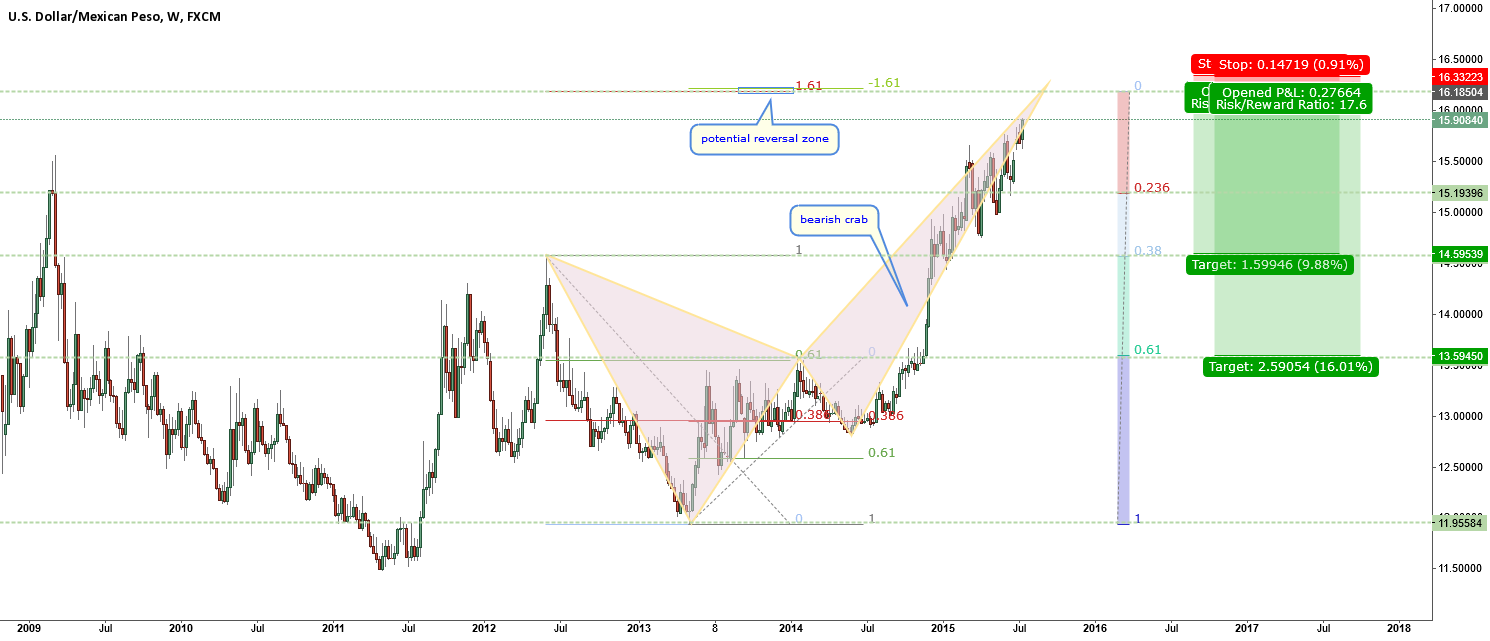USDMXN-perfect crab visible W1 chart