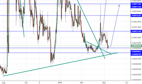 ADXBTC: ADXBTC long above 9032 tp at the blue line on the chart