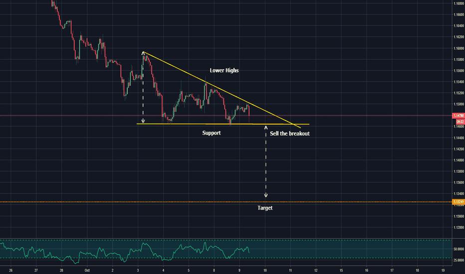 EURUSD: descending triangle - sell the breakout