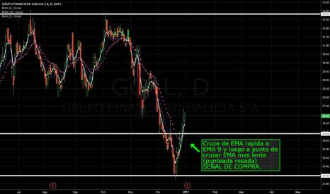 GGAL: Nuevo año, nuevo sistema de trading.