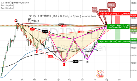 USDJPY: USDJPY  3 PATTERNS ( Bat + Butterfly + Cyher ) in same Zone   1D