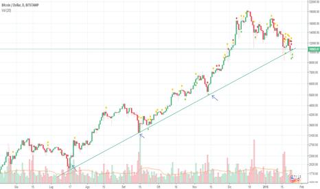 BTCUSD: Questa fase è solo il ritracciamento di un trend rialzista