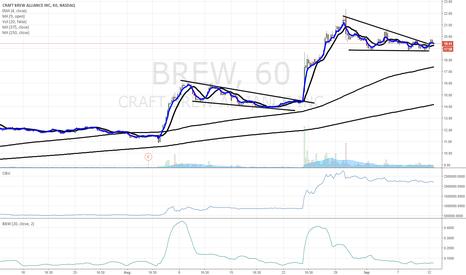 BREW: $BREW chart of interest