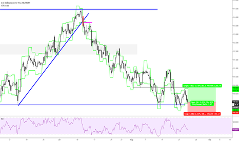 USDJPY: Support forming at point of importance