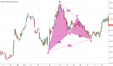 APOLLOHOSP: ApolloHosp - Post Bat Pattern